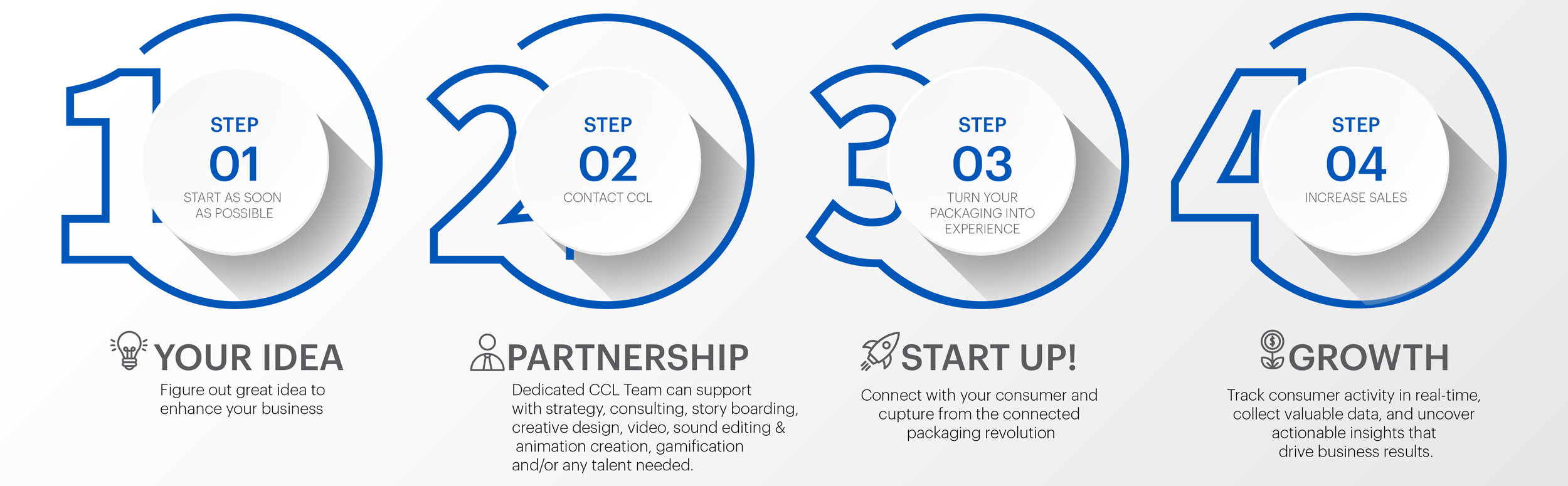 Connected Packaging Project Steps